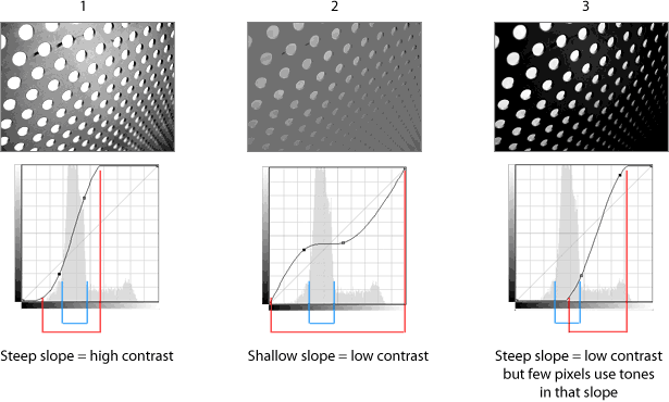 examples of how the slope affects contrast