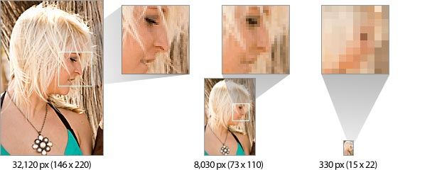 diagram of how fewer pixels tell less of a story