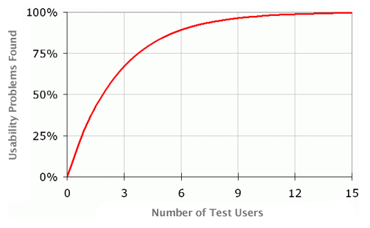 Number of users vs Usability problems found