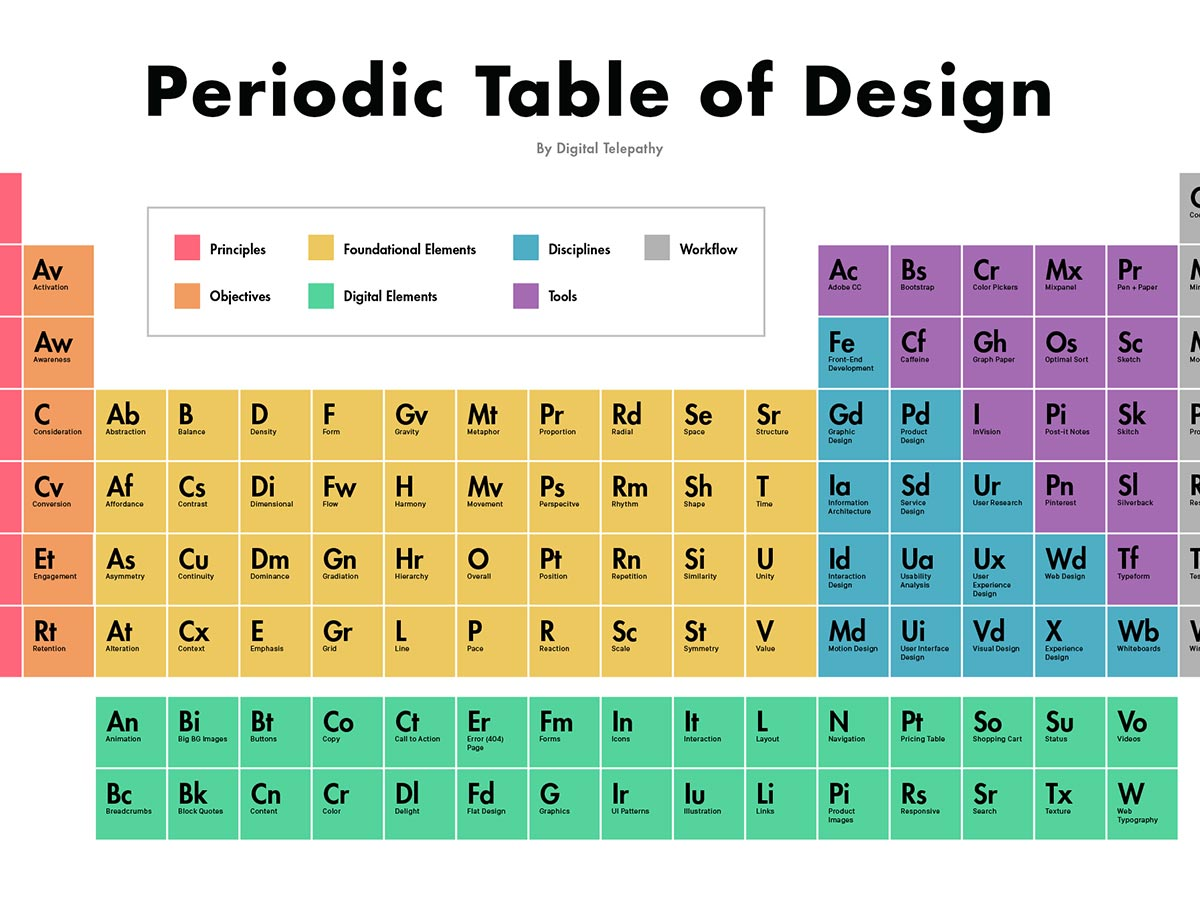 infographic the periodic table of design - Periodic Table Fabric