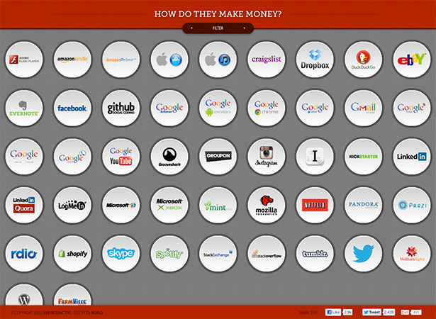how do they make money